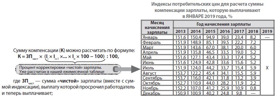 Начисление зарплаты директору учредителю