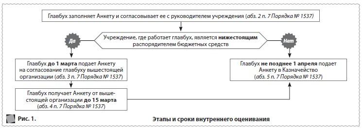 Аттестация бухгалтеров в бюджетных учреждениях вопросы и ответы